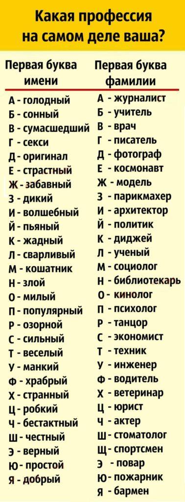 Просто отыщите первые буквы имени и фамилии, чтобы узнать профессию, предназначенную судьбой!