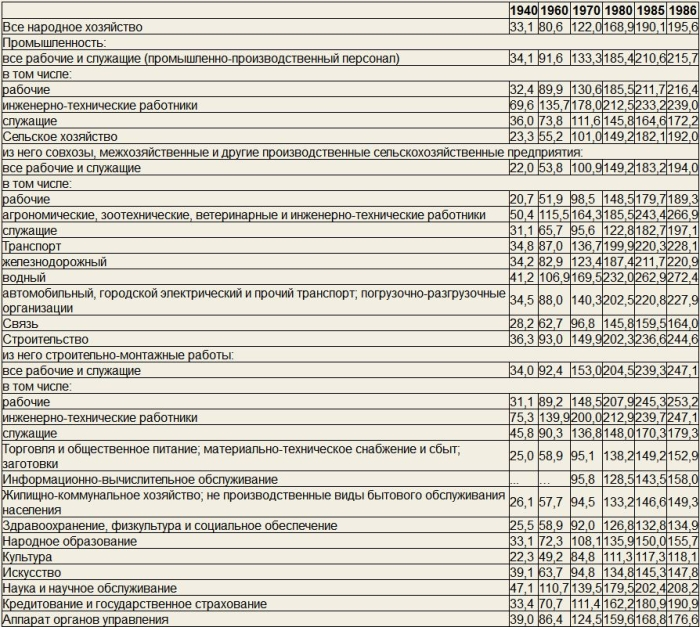 Фейк про заработную палату в СССР якобы в 120 рублей. Показываем реальные фото и цифры!