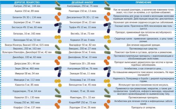 Менее дорогостоящие аналоги популярных лекарств – полный список на 2017 год на все случае жизни