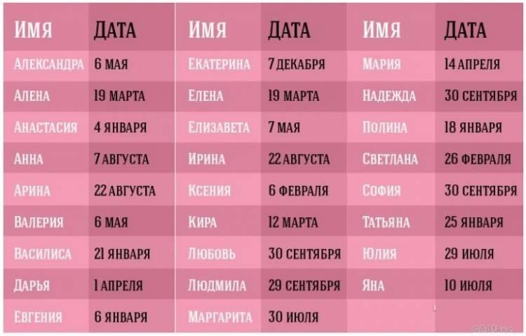 А вы знаете, когда у вас именины? Смотрим и узнаем, когда ваш День Ангела – таблицы с именами и датами!