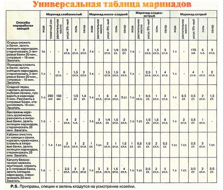 Универсальная таблица маринадов на любой вкус